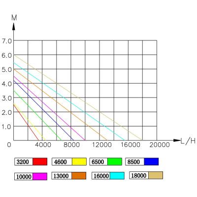 Насос для водопадов и фильтрации Jebao AMP 6500